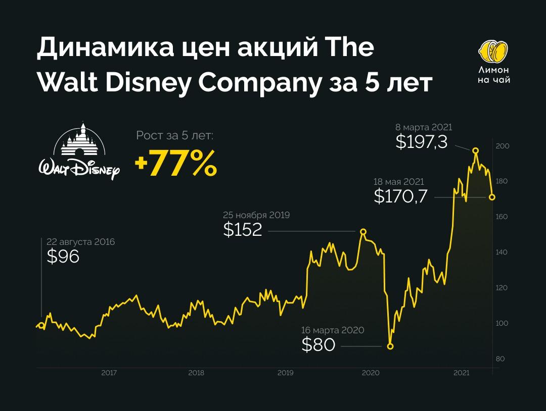 Акции The Walt Disney Company: все за и против