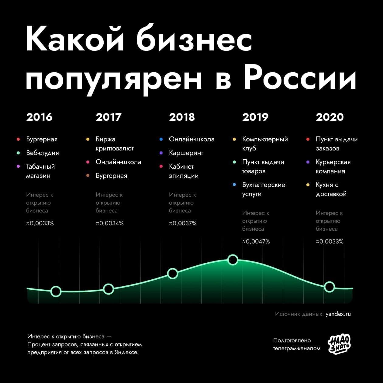 Какой бизнес популярен в России