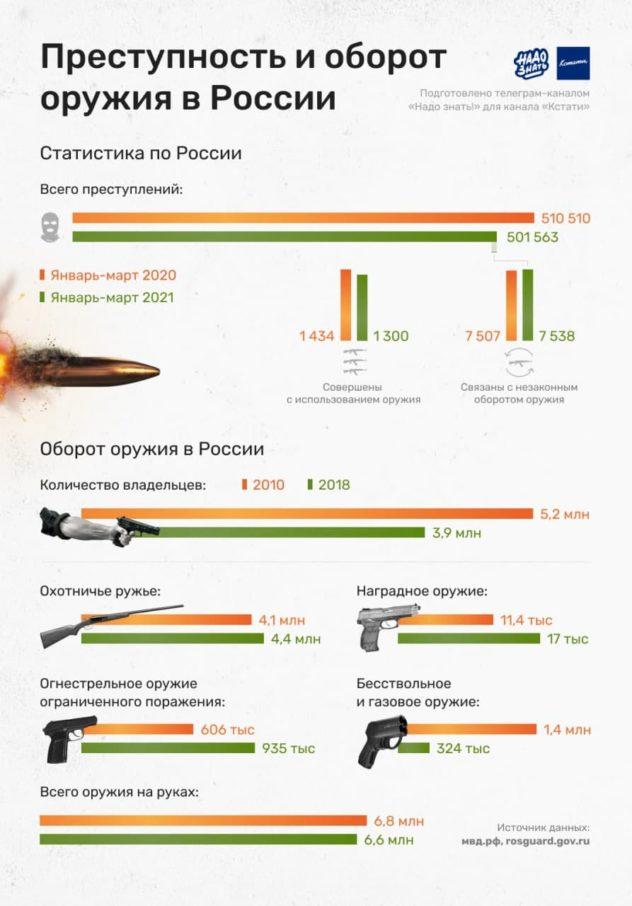 Преступность и оборот оружия в России