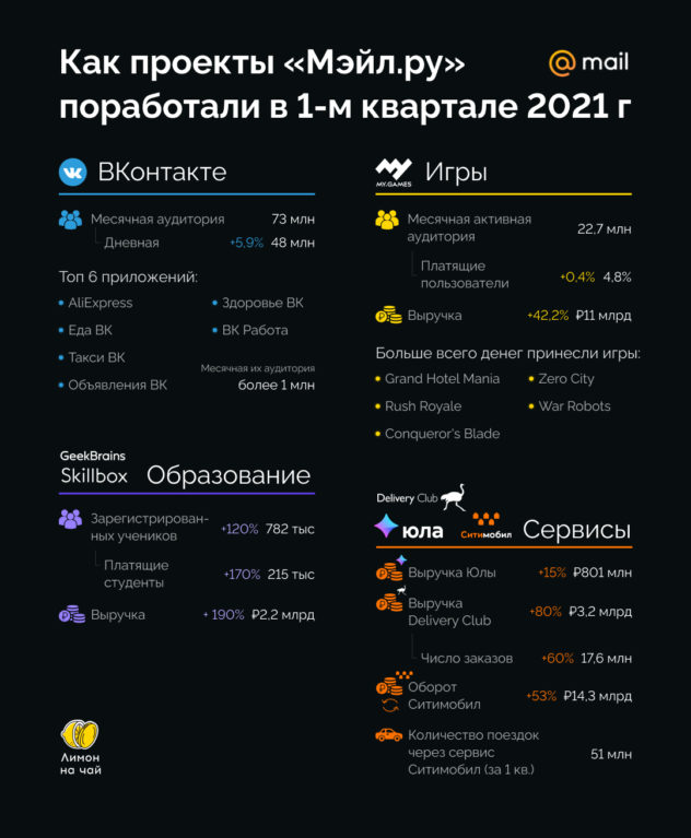 Акции «Мэйл.ру» падали 13 дней подряд. Воспользоваться ли этим?