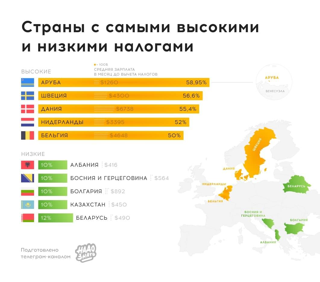 Страны с самыми высокими и низкими налогами