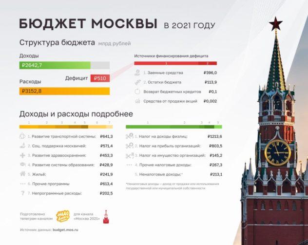 Бюджет Москвы в 2021 году