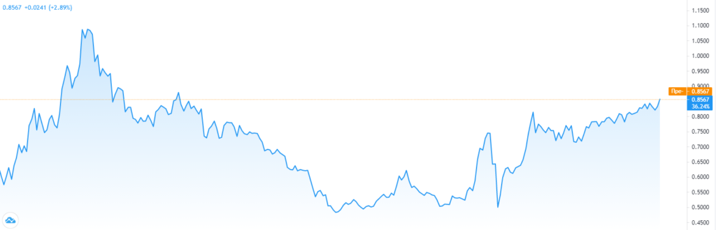 Прожарка «РусГидро»: интересны ли её акции для покупки и почему?