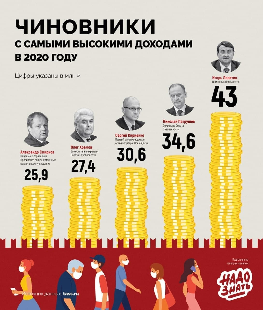Самые богатые чиновники в России