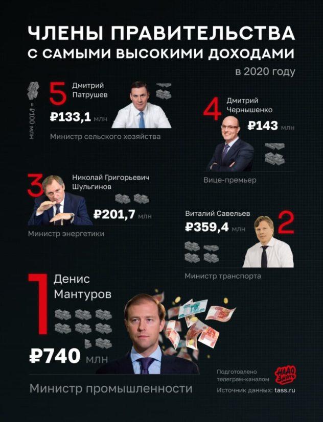 Самые богатые члены правительства России