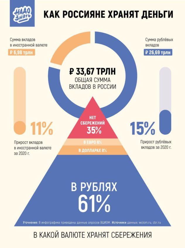 Как россияне хранят деньги