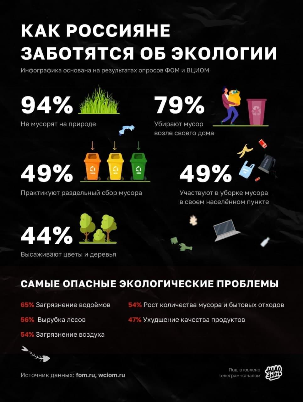 Как россияне заботятся об экологии