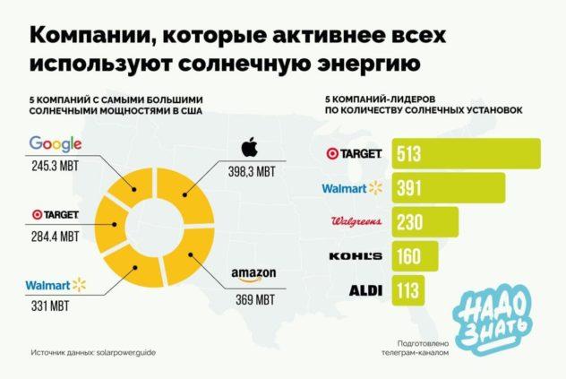 Компании, которые активнее всего используют солнечную энергию