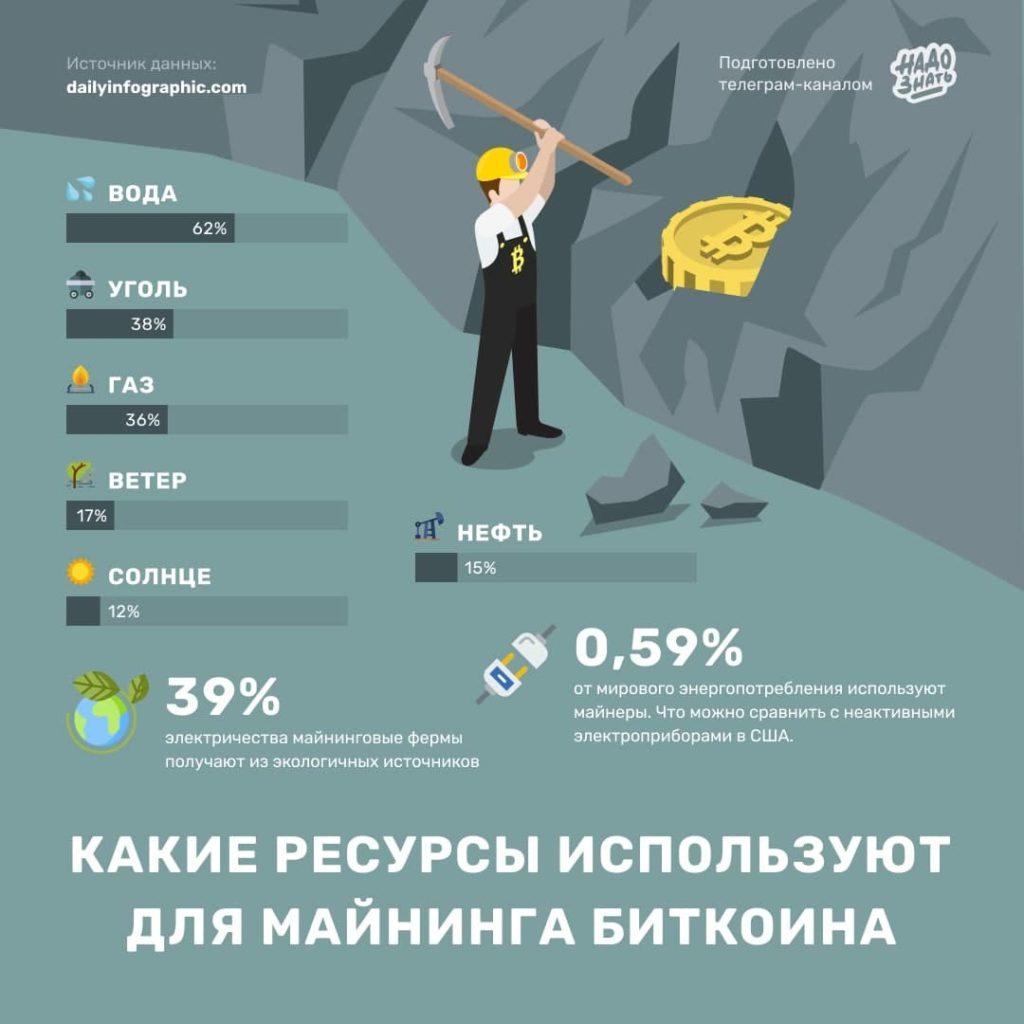 Какие ресурсы используют для майнинга криптовалюты