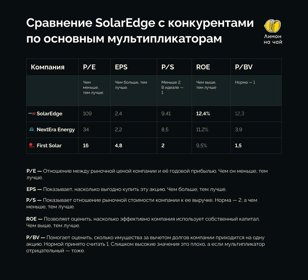 Интересны ли акции SolarEdge, которые упали на 27%