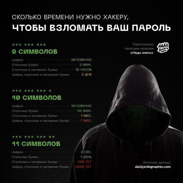 Сколько времени нужно хакеру, чтобы взломать ваш пароль