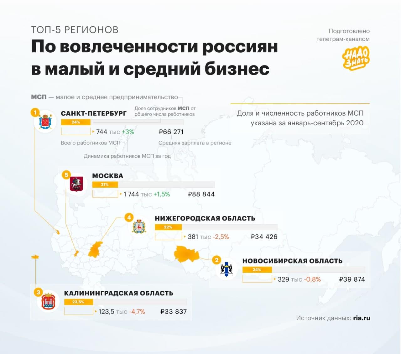 Вовлеченность россиян в малый и средний бизнес по регионам