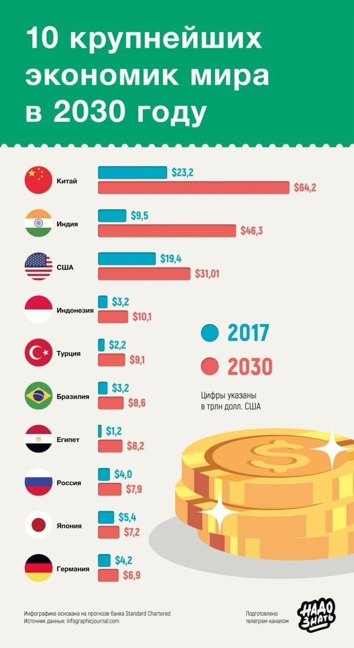 10 крупнейших экономик мира в 2030 году