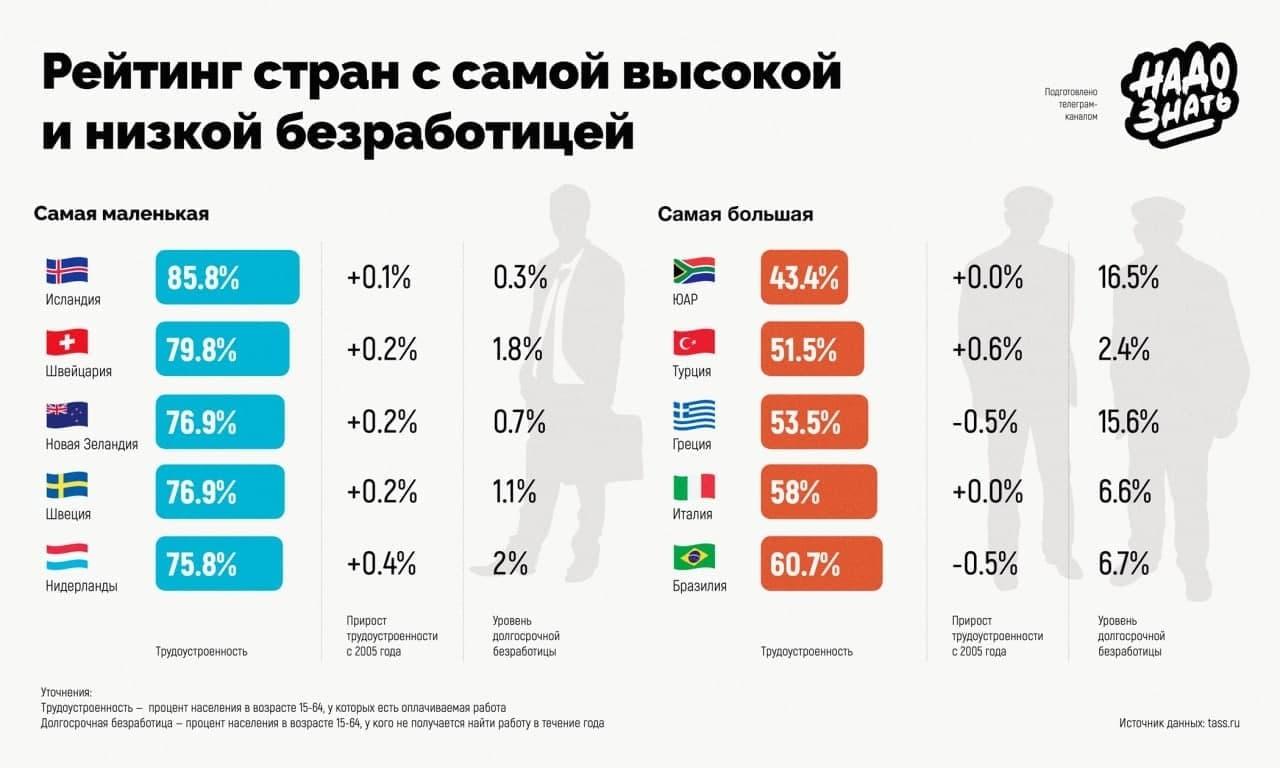 Рейтинг стран с самой высокой и низкой безработицей