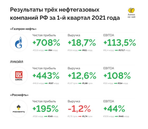 Российский нефтегазовый сектор. Кто интересен для покупки