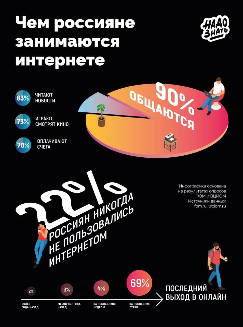 Чем россияне занимаются в интернете