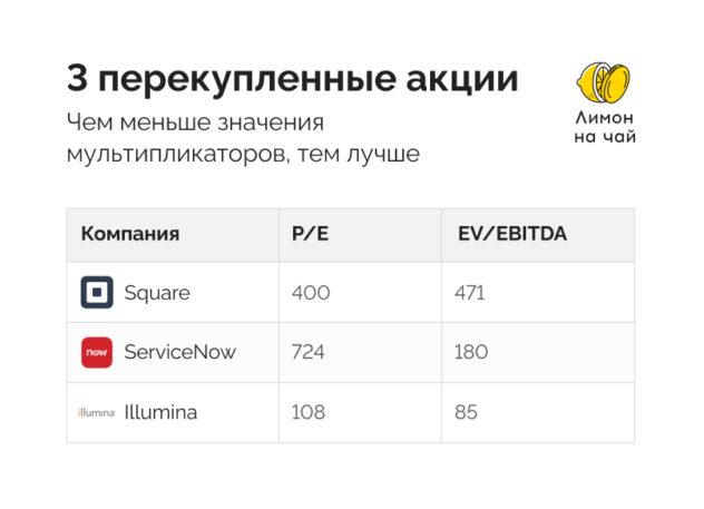 3 акции с СПб биржи, с которыми нужно быть аккуратнее