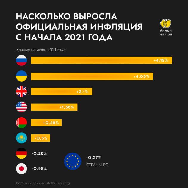 Как думаете, насколько выросли цены в РФ по официальным данным?