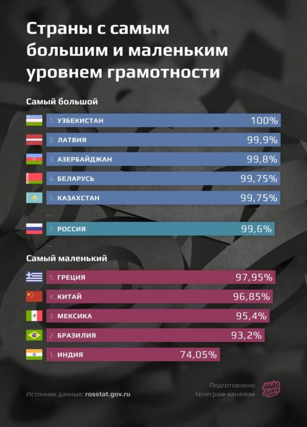Уровень грамотности населения по странам