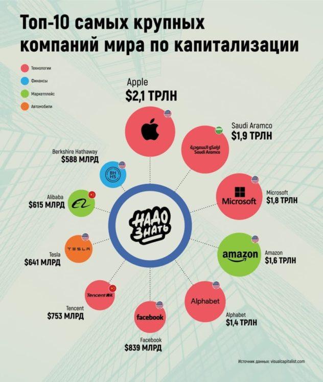 Топ-10 самых крупных компаний мира по капитализации