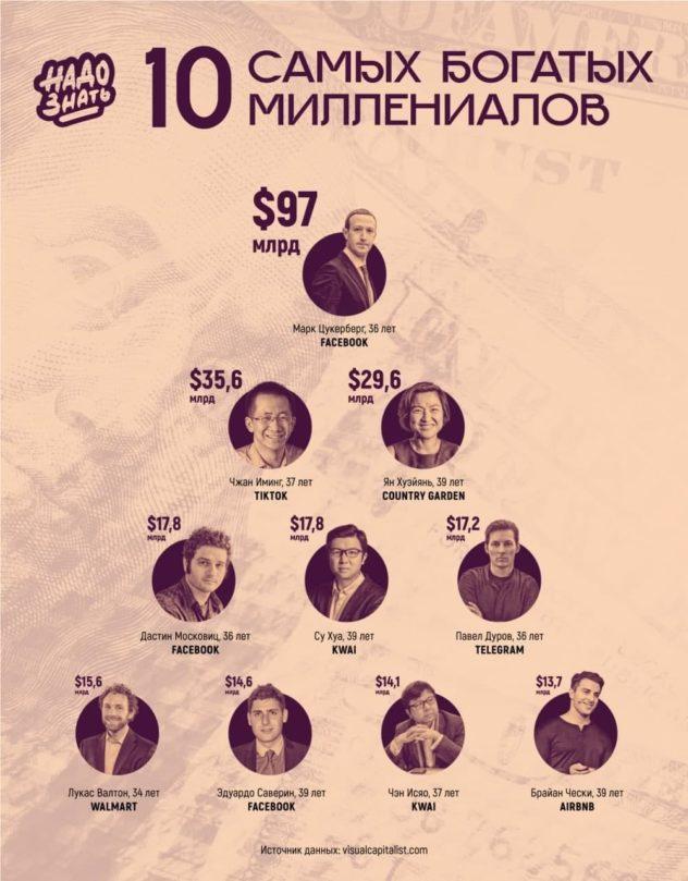 10 самых богатых миллениалов