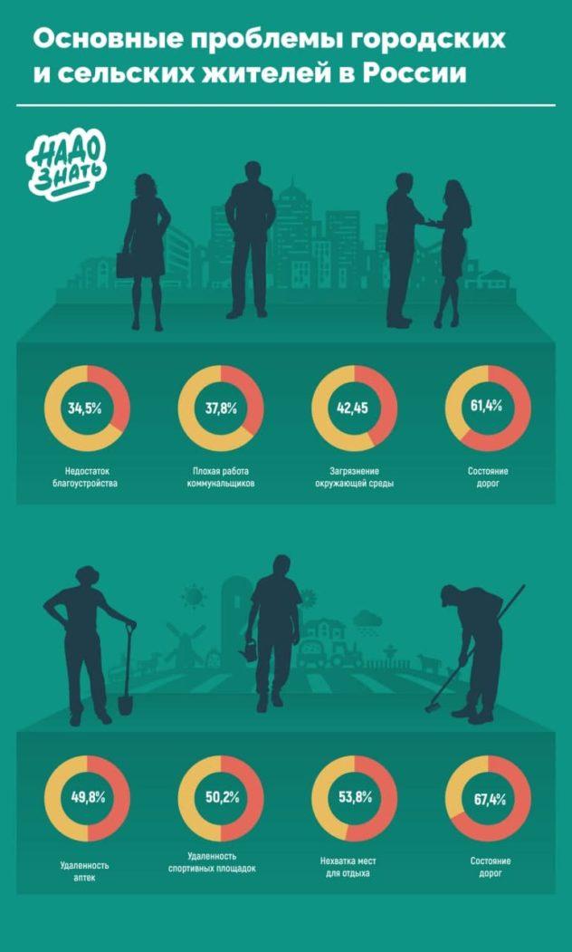 Основные проблемы городских и сельских жителей России