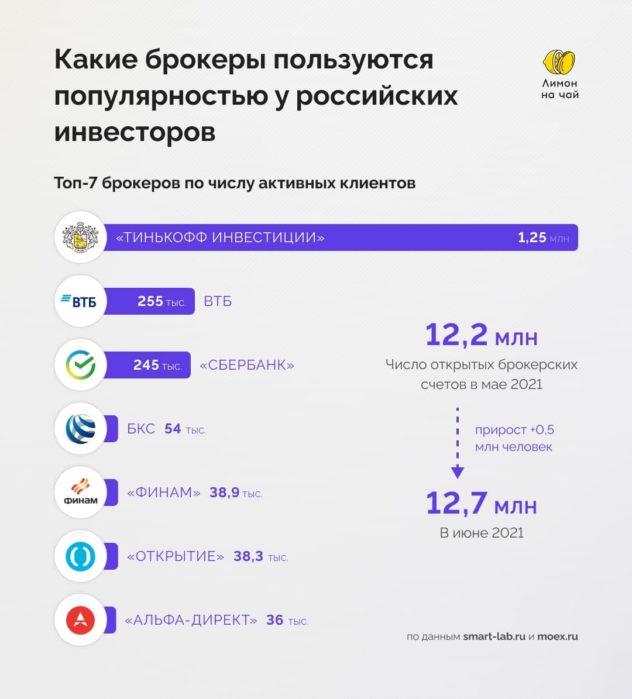 Топ-7 российских брокеров