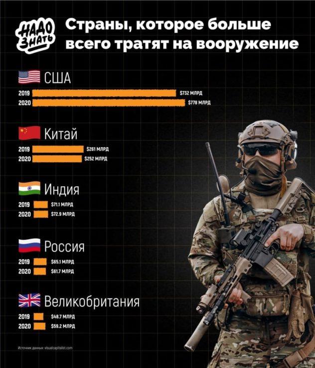 Страны, которые больше всего тратят на вооружение