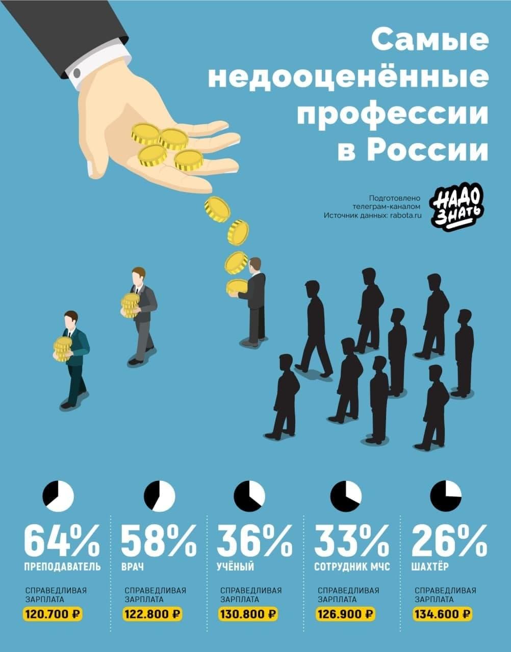 Самые недооцененные профессии в России