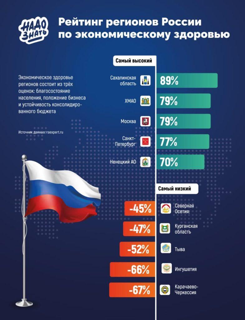 Рейтинг регионов России по экономическому здоровью