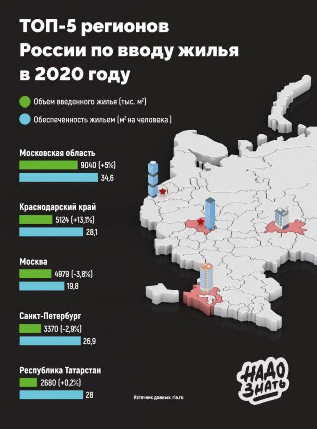 Топ-5 регионов России по вводу жилья в 2021 году