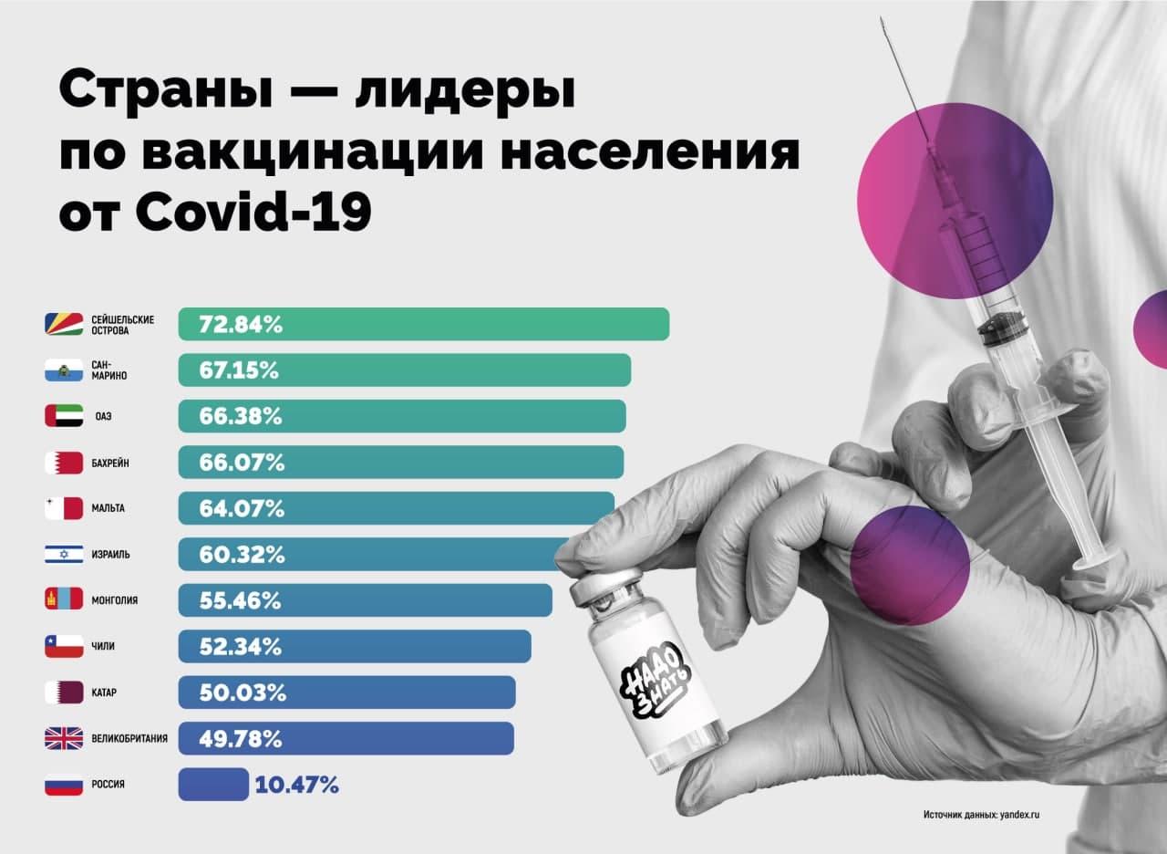 Страны-лидеры по вакцинации населения от коронавируса