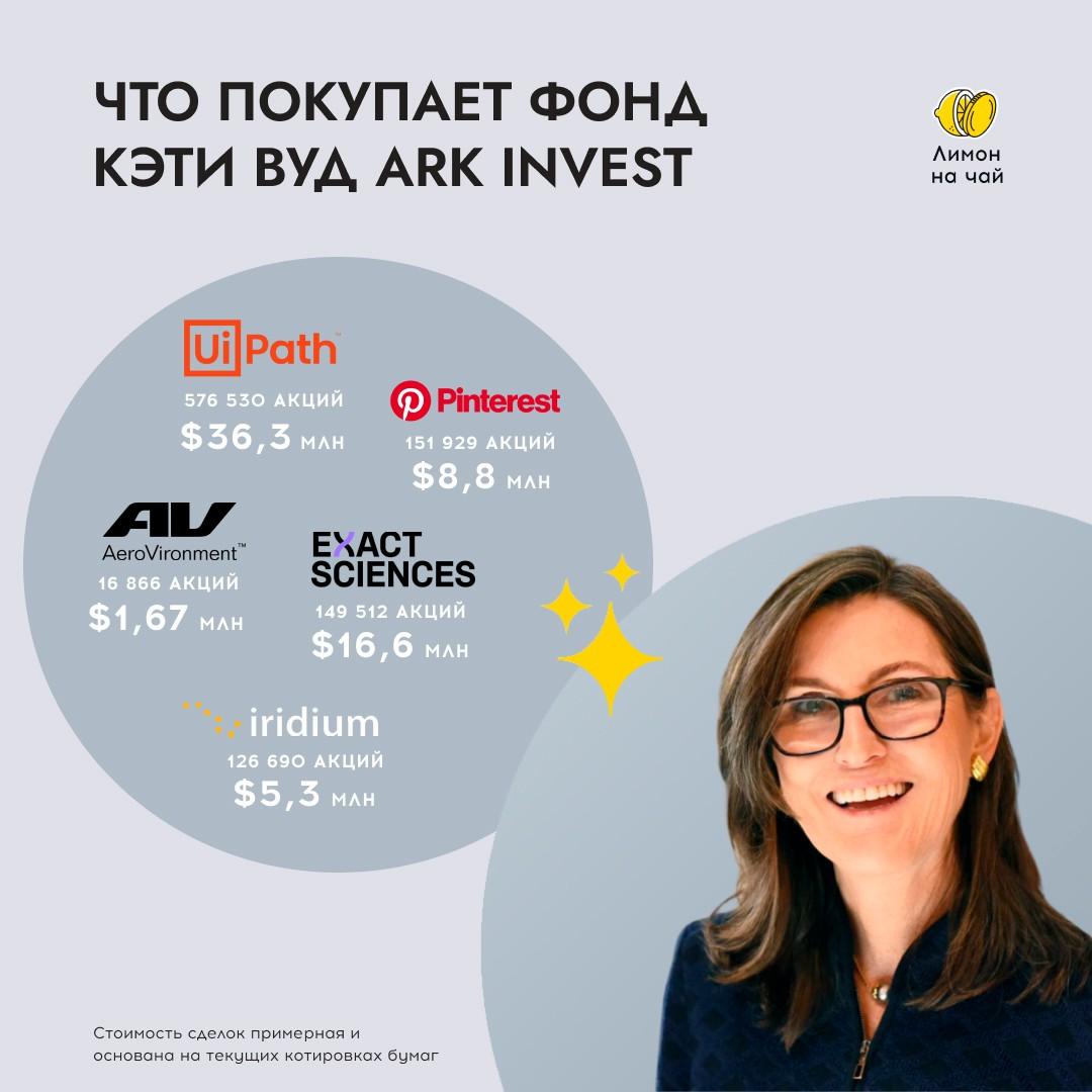 Шопинг Кэти Вуд: последние покупки фонда ARK Invest