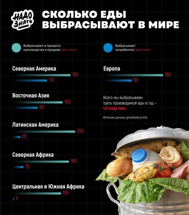 Сколько еды выбрасывают в мире