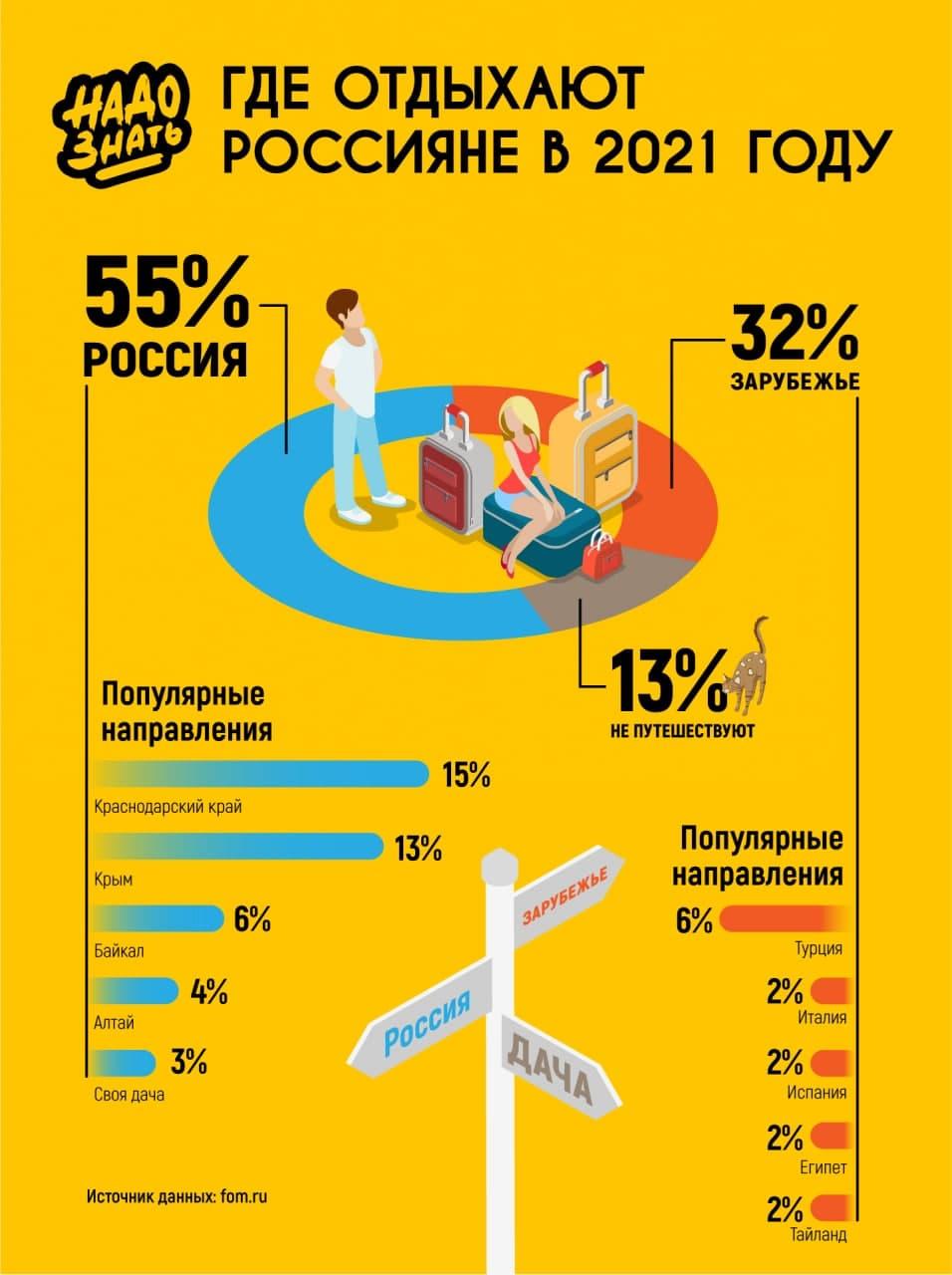 Где отдыхают Россияне в 2021 году