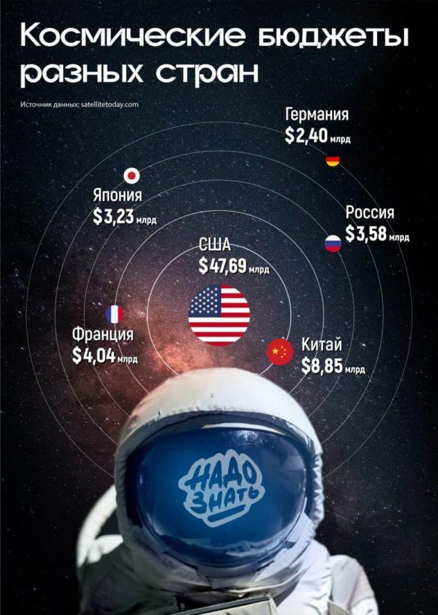 Космические бюджеты разных стран