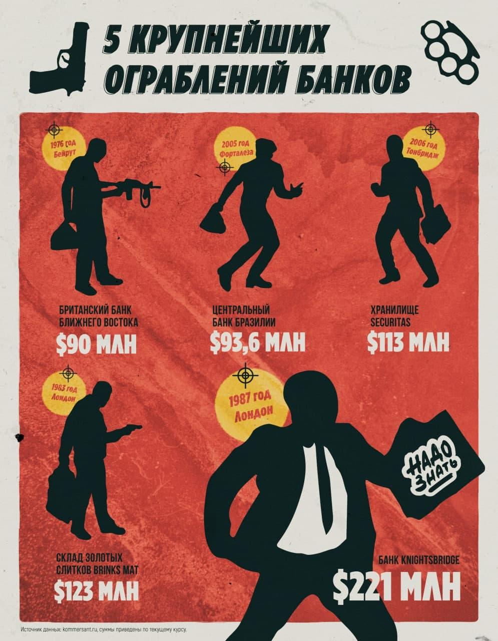 5 крупнейший ограблений банков