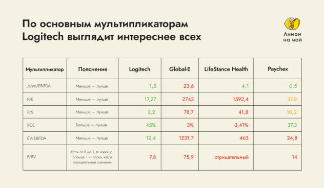 4 новых акции на СПб бирже. Какие из них интересны для покупки?