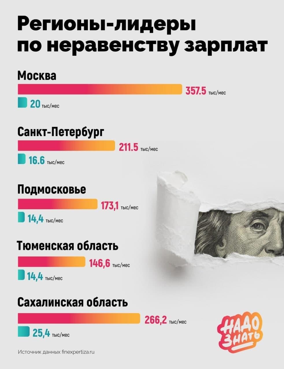 Регионы-лидеры по неравенству зарплат