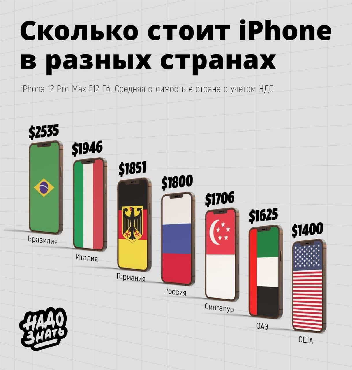 Сколько стоит iPhone в разных странах мира