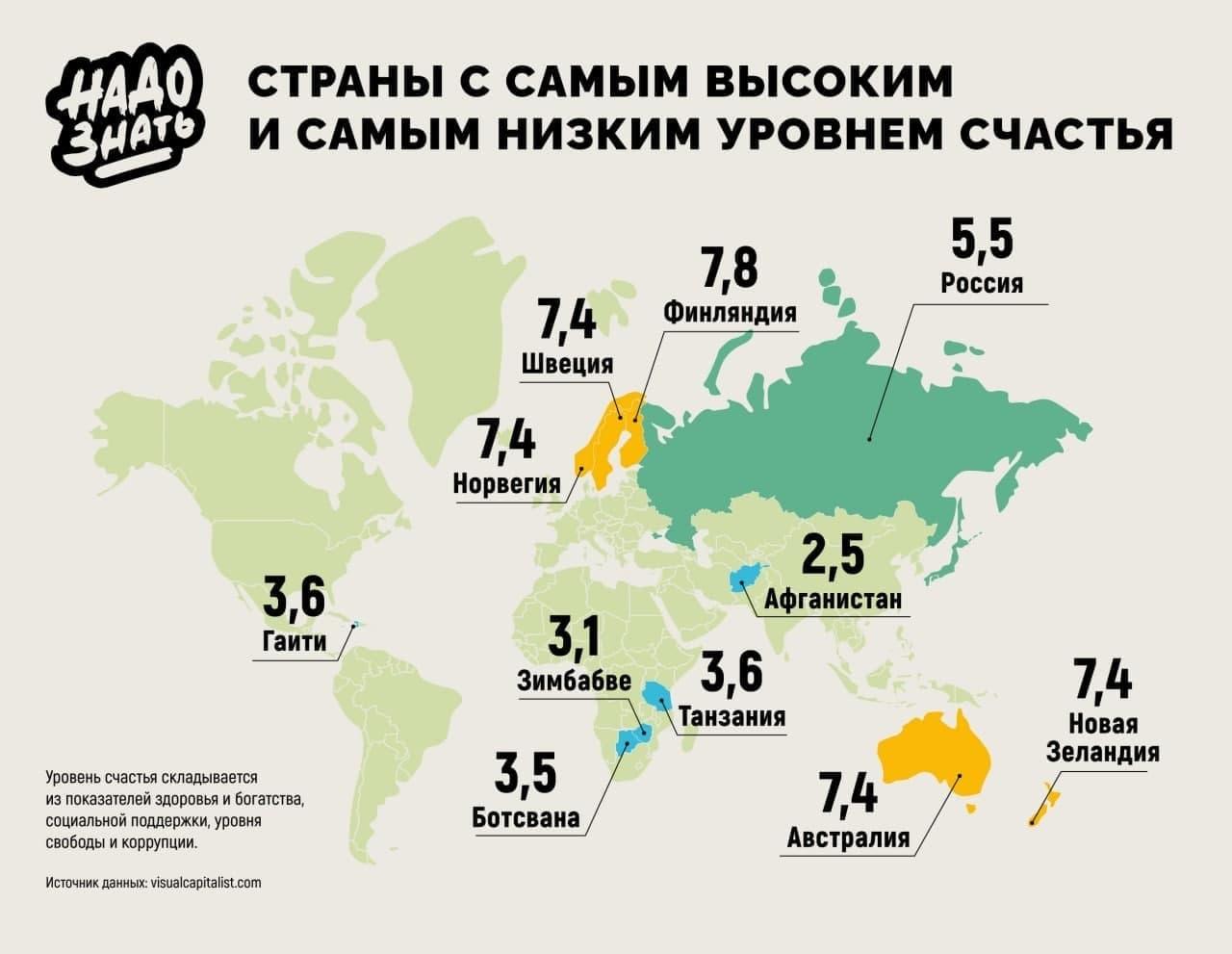 Страны с самым высоким и самым низким уровнем счастья