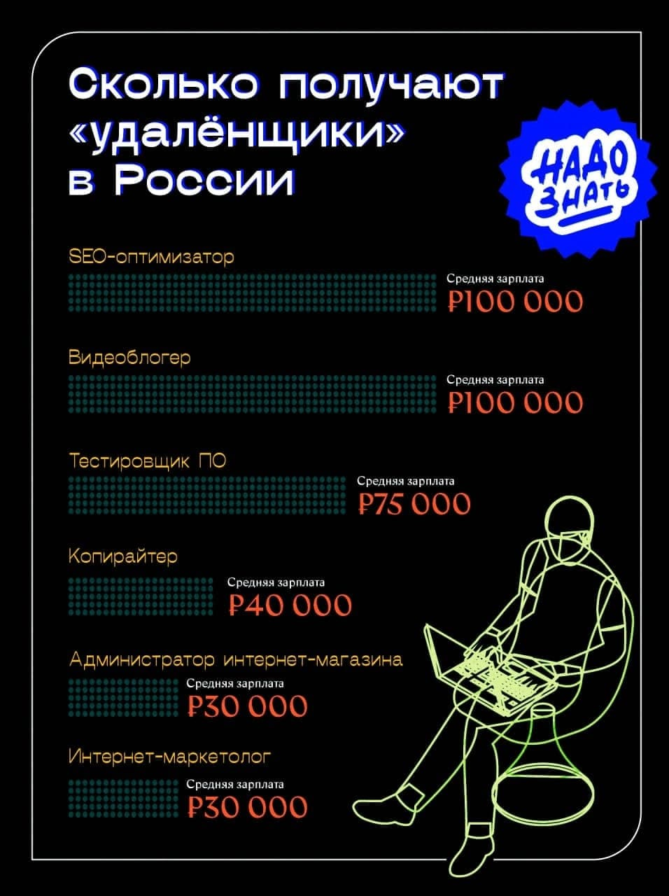 Сколько получают «удалёнщики» в России