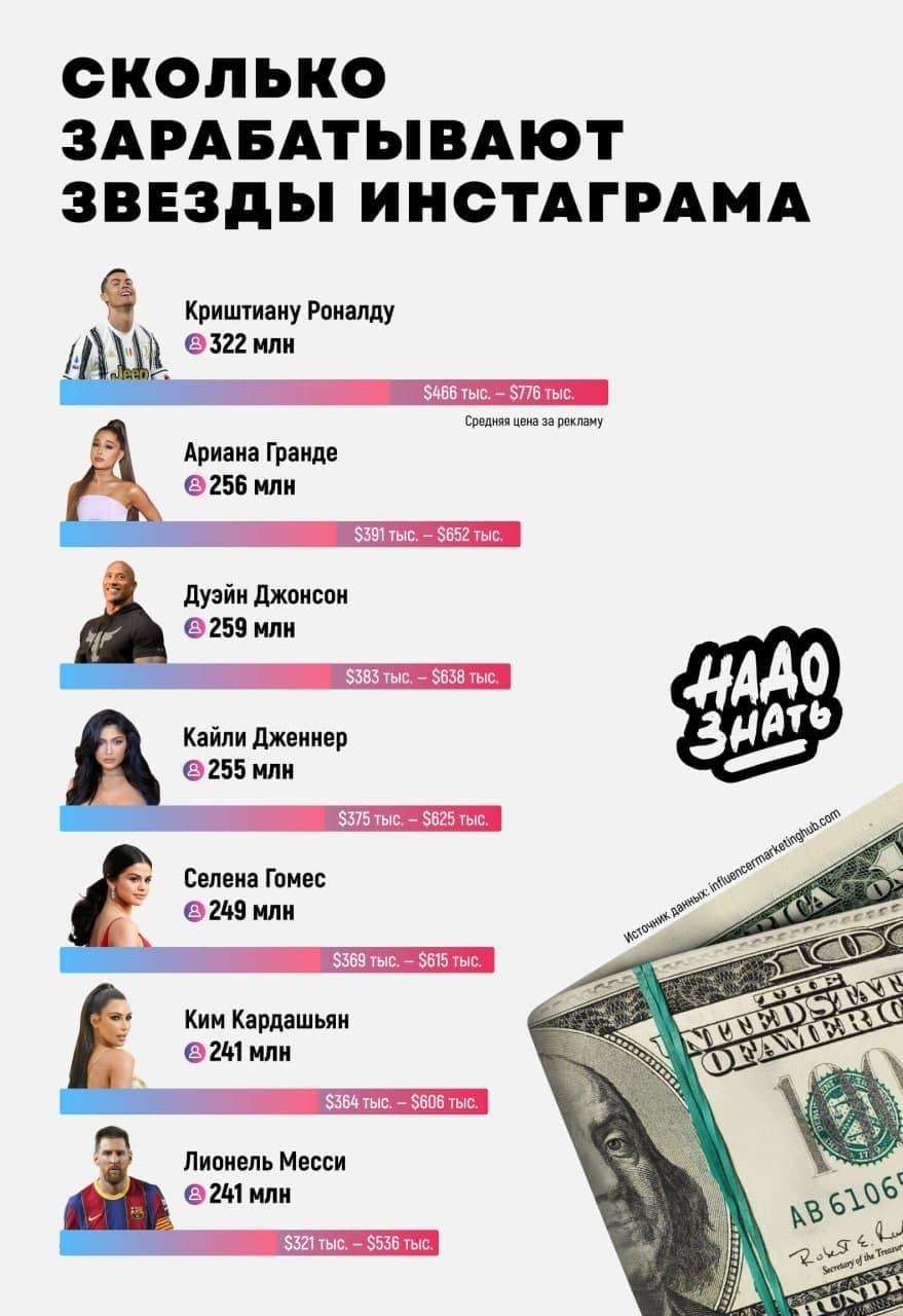 Сколько зарабатывают звезды Инстаграма