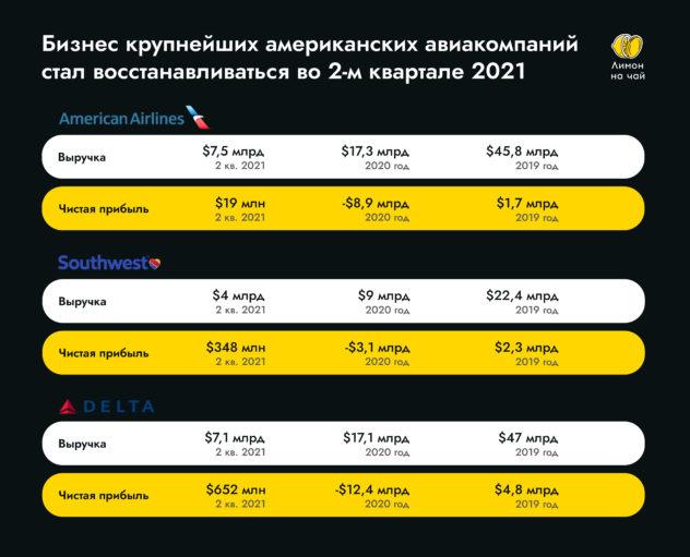 Уже пора покупать акции авиаперевозчиков?