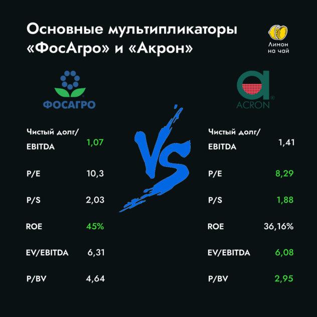 Битва компаний: «ФосАгро» vs «Акрон»