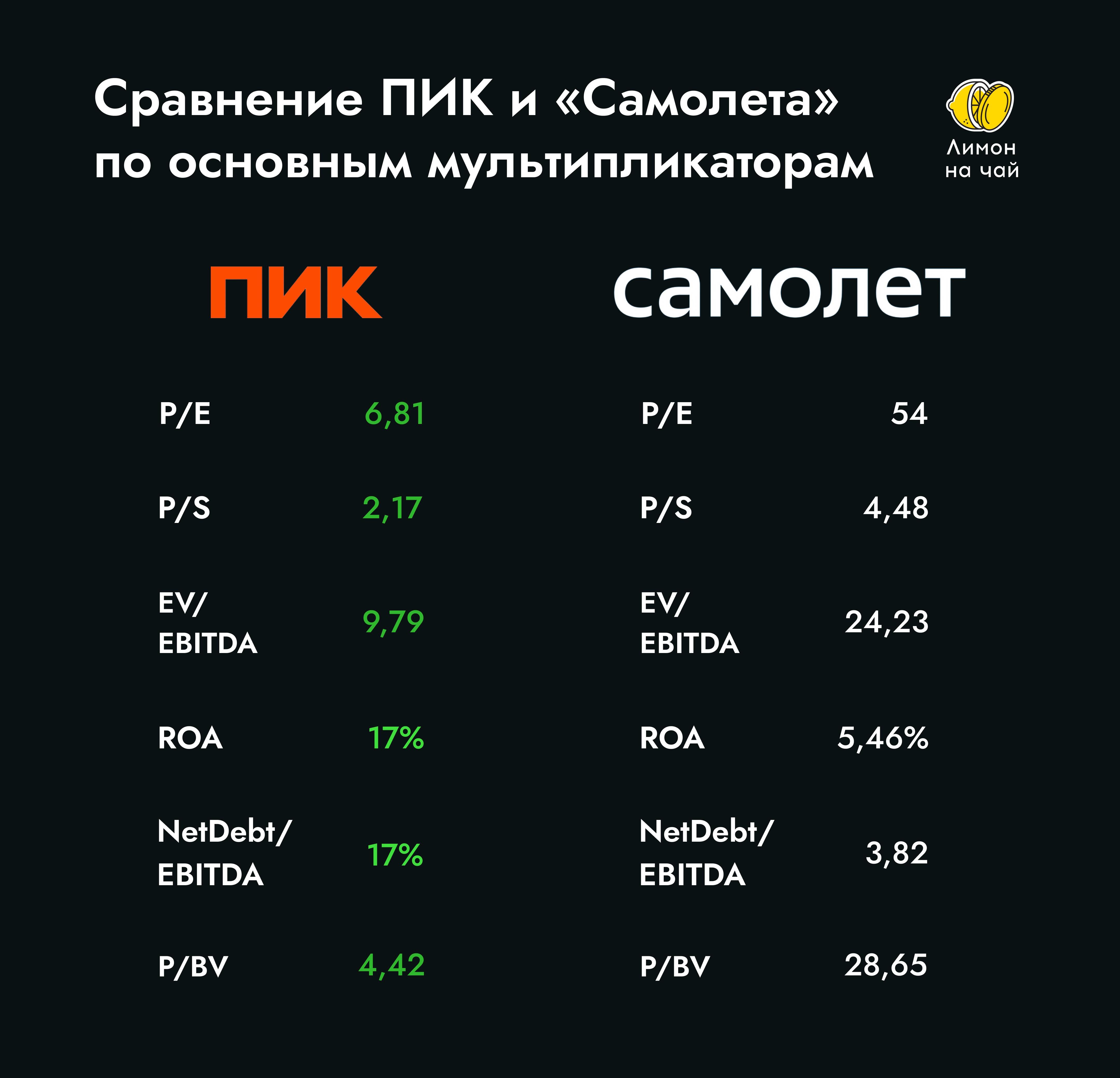 Нужно ваше мнение: интересны ли акции ПИК или нет?